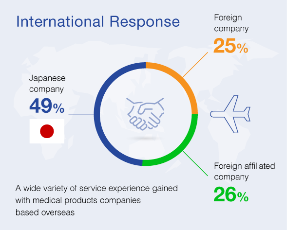 International Response. A wide variety of service experience gained with medical products companies based overseas.