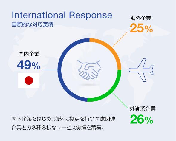 国際的な対応実績 国内企業をはじめ、海外に拠点を持つ医療関連企業との多種多様なサービス実績を蓄積。